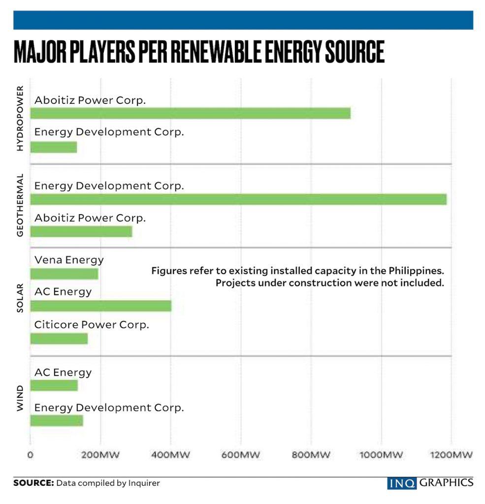 Infographic on major players per renewable energy source