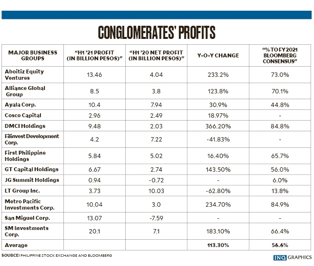 conglomerate profits